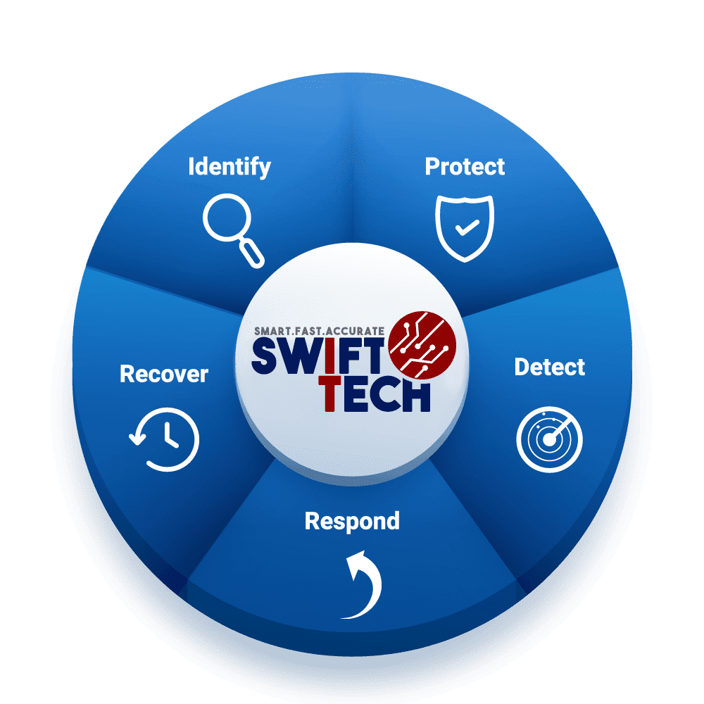 SwiftTech Kit